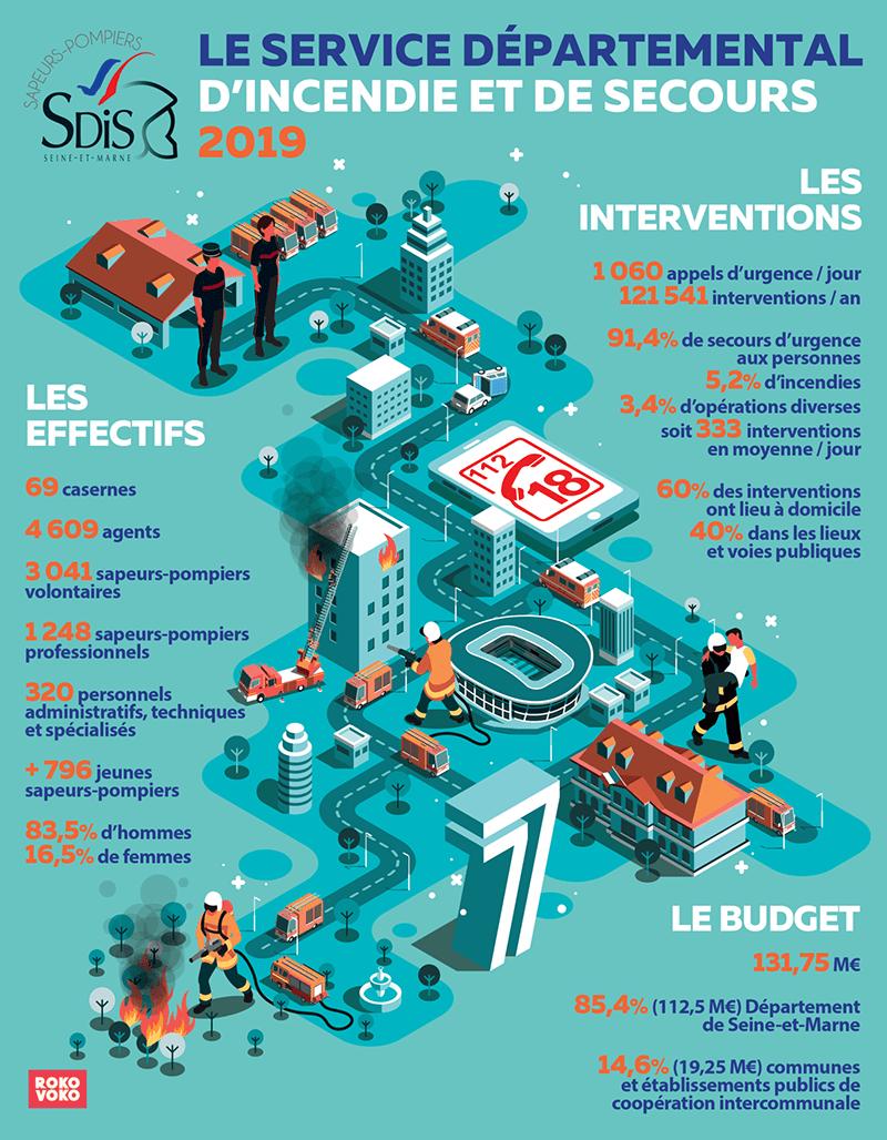 infographie du Sdis77