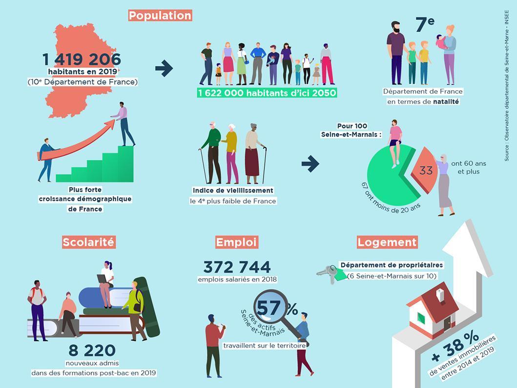 Infographie sur des données statistiques de l'observatoire départemental et l'INSEE